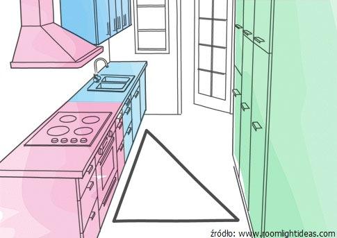 Architekt_radzi_jak_ustawić_sprzęt_AGD_w_kuchni_3.jpg