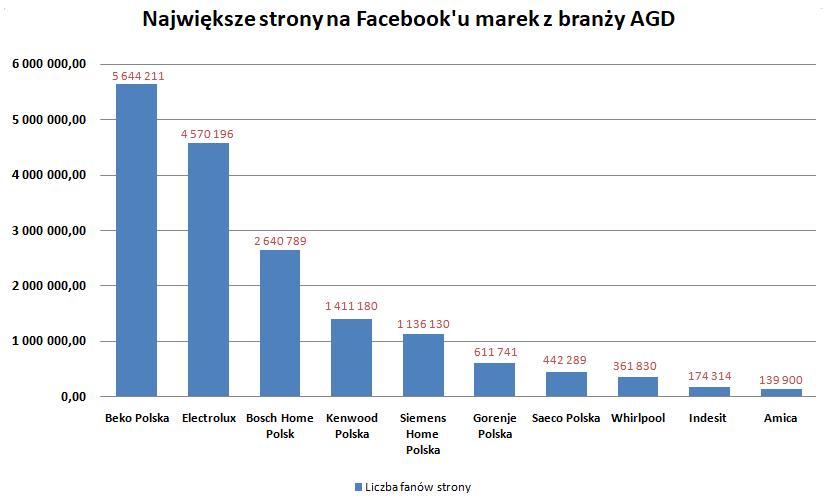Największe strony branży AGD na Facebook'u